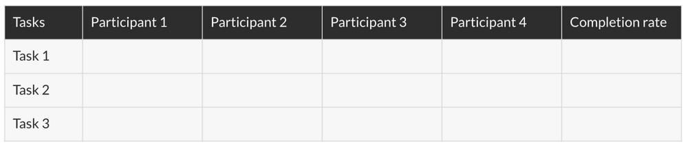Usability testing matrix