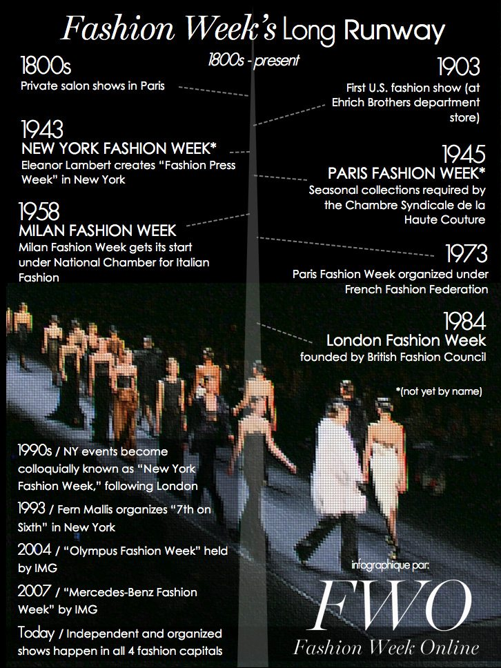 A timeline of Fashion Week through the centuries