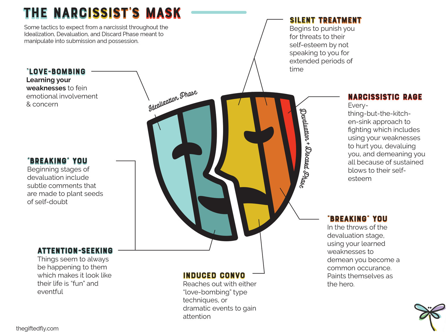 5 Manipulation Tactics of a Narcissist — The Gifted Fly