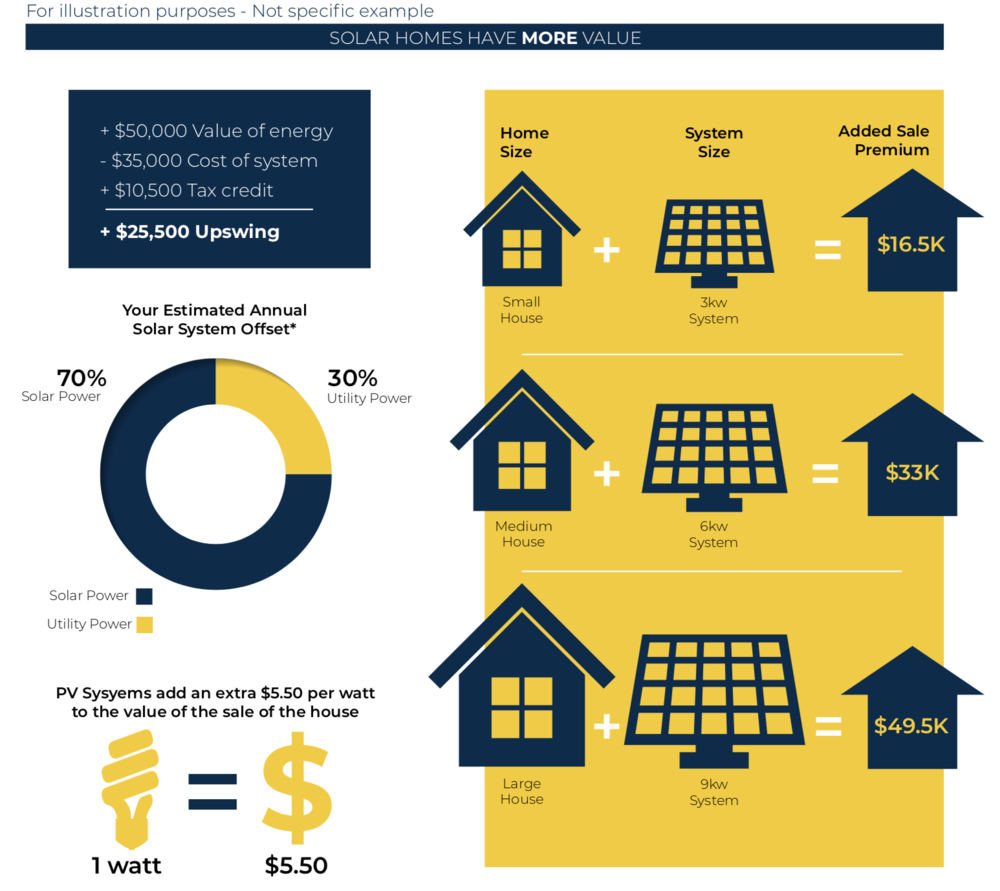 On average, homes with solar installed sell 22% faster than homes without solar. It's a home value builder!