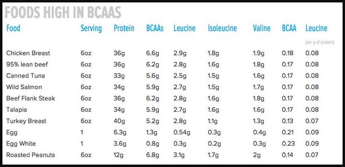 Leucine-Content-in-Common-Foods.png