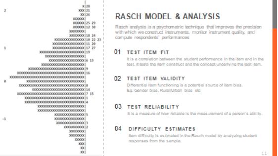 GMI_RaschModel&Analysis