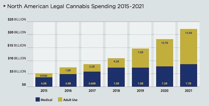 north-american-legal-cannabis-spending-2015-2021.jpg