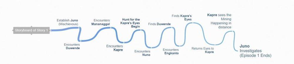 Tales-of-the-Aswang-Storyboard-Flow-Coggle.jpg