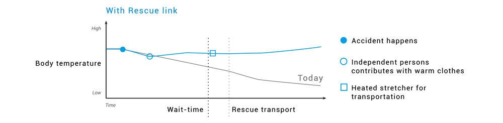 Rescue+link+graph.jpg