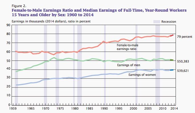 Wage Gap Graph