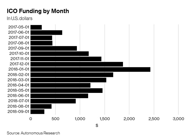Crypto-ICO-Funding-Dropped-in-September-to-Lowest-in-17-Months-Bloomberg.jpg