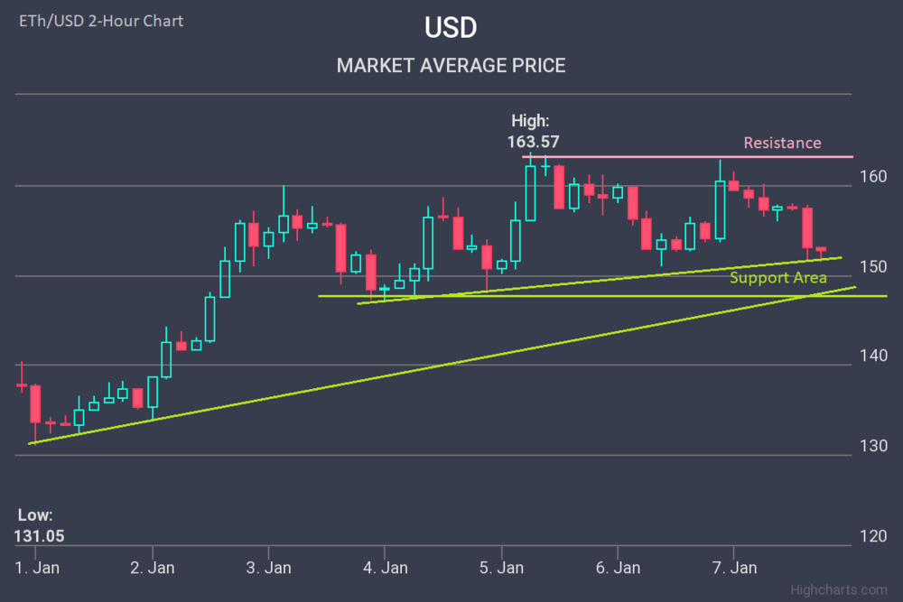 Ethereum-Price-Analysis-ETH-07-Jan-2019-01-07-2019.png