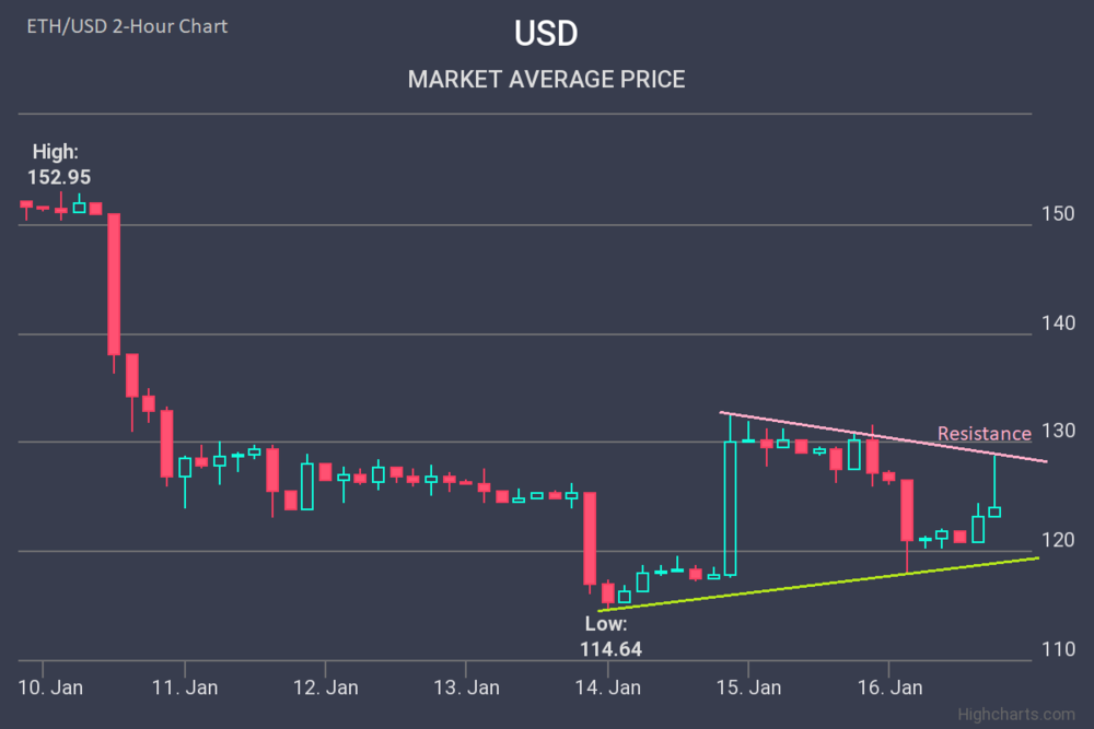 Ethereum-Price-Analysis-ETH-16-Jan-2019-01-16-2019.png