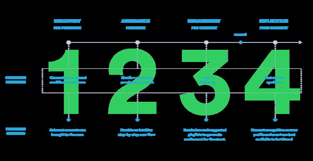 Spotify Journey Framework.png