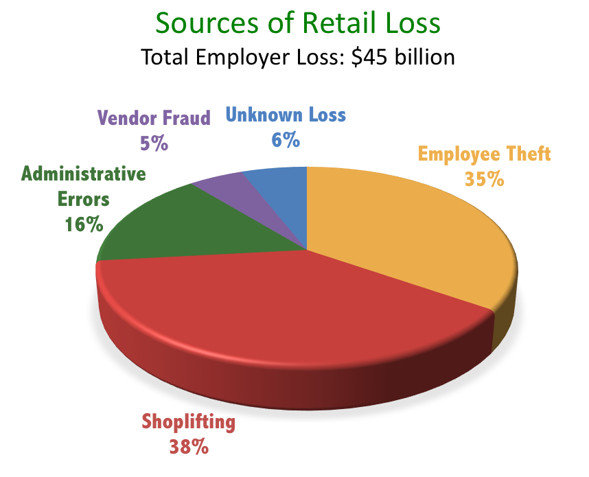 Retail Loss Graph 2015.png
