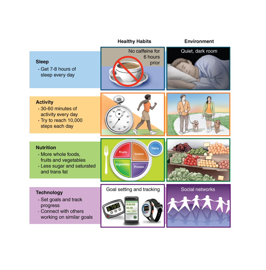 May 2014 Healthy Habits.jpg