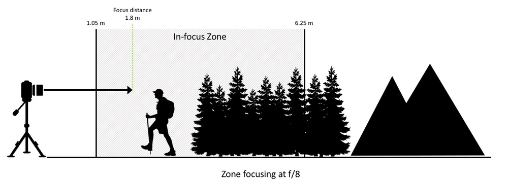 Figure 1: Zone focusing