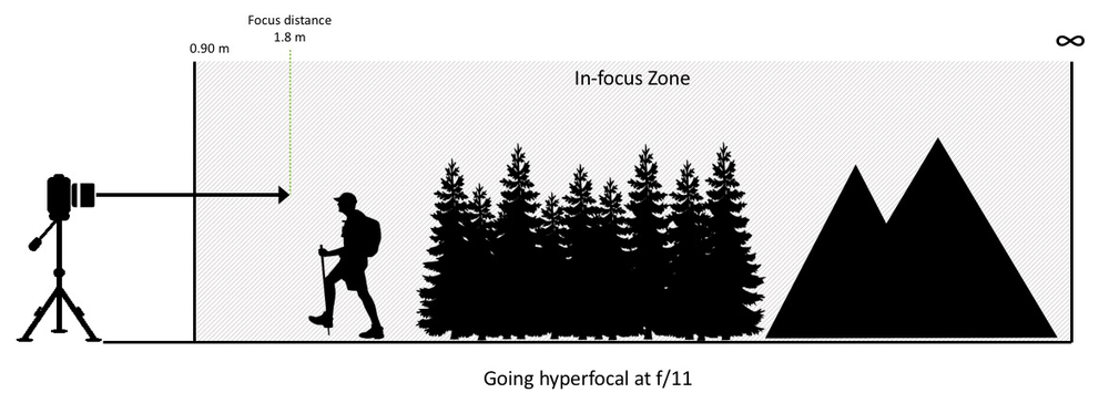 Figure 2: Going hyperfocal