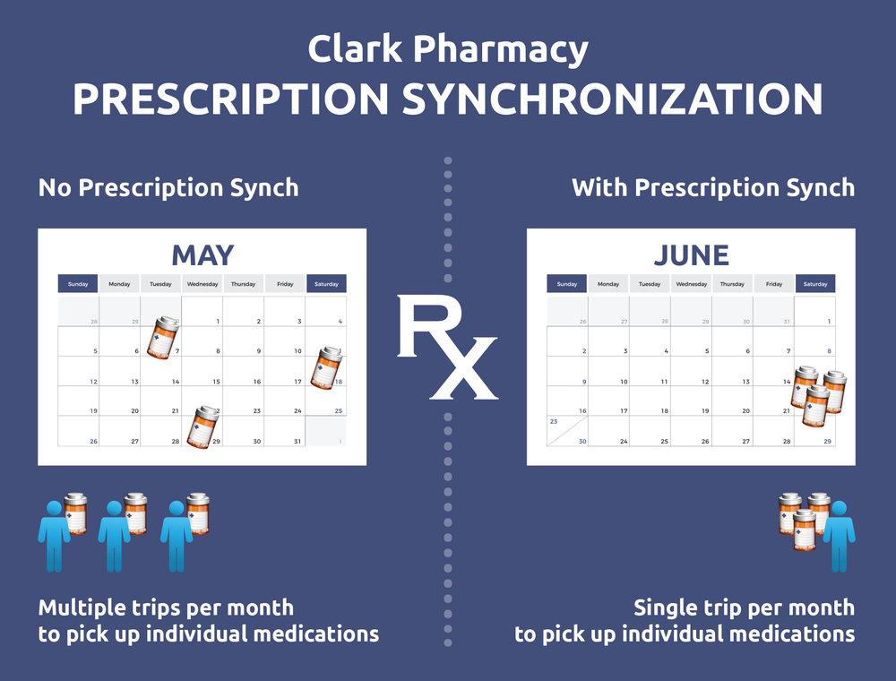 prescription-synchronization.jpg