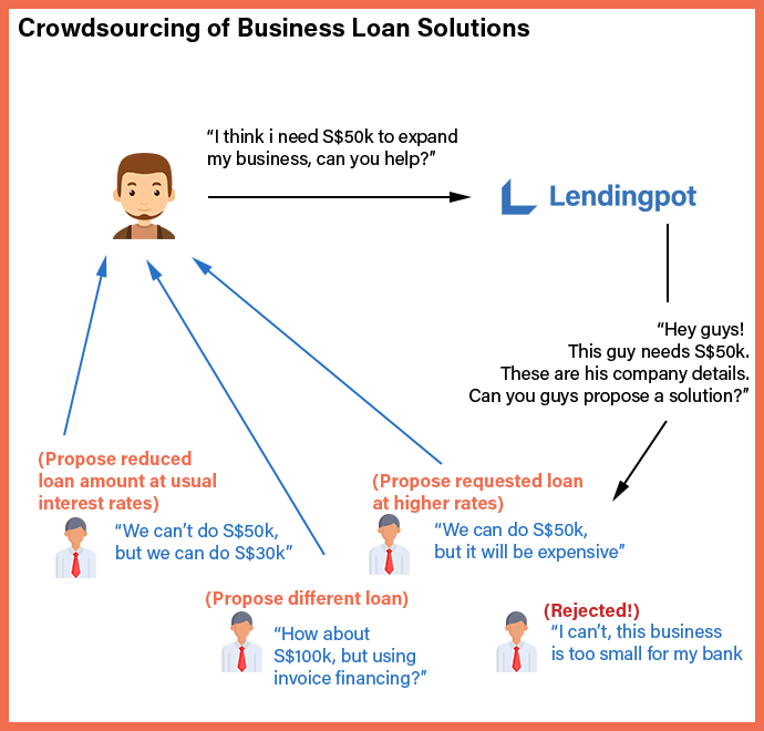Crowdsourcing-of-Business-Loan-Solutions-NEW-1.png