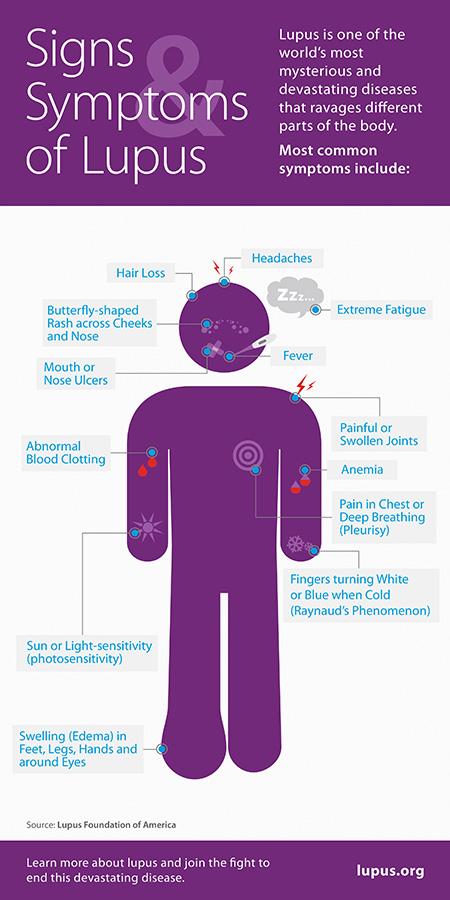 Lupus-Infograph2.jpg