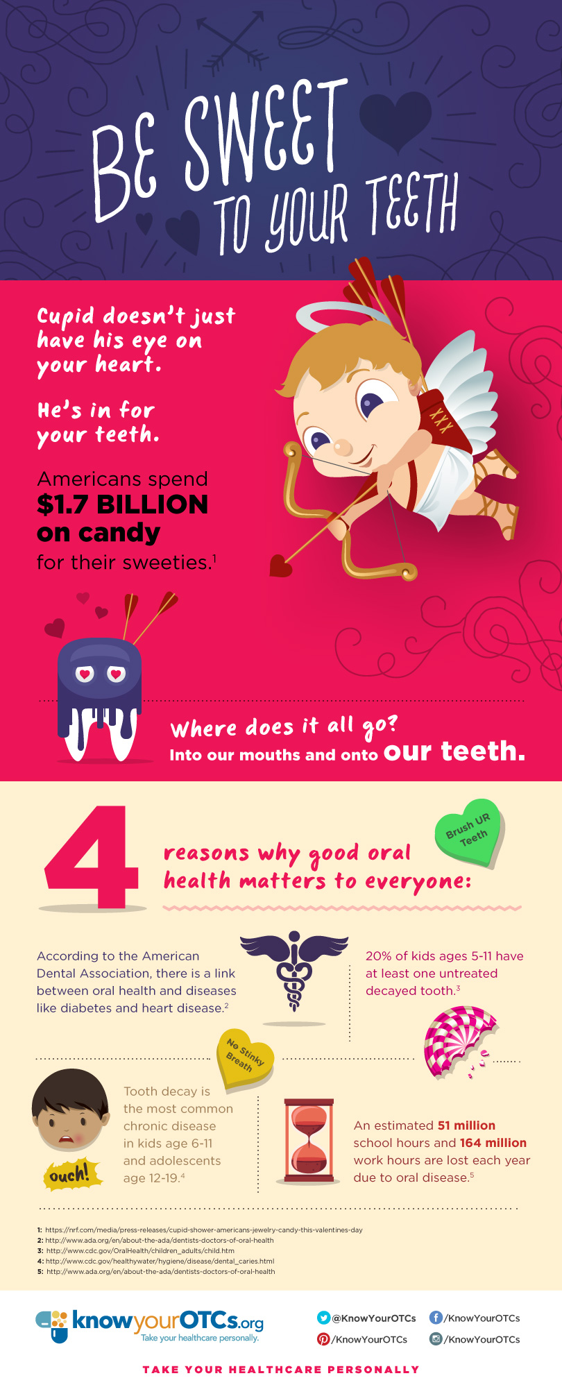 It's National Children's Dental Health Month. Here's a great infographic!