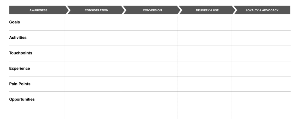 The Customer Journey Map Structure