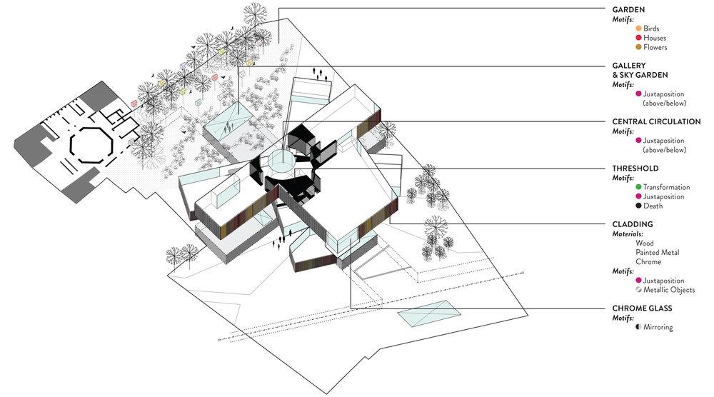 Architectural Organization