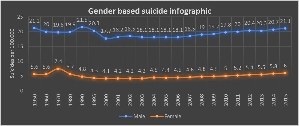 Infographic based on gender