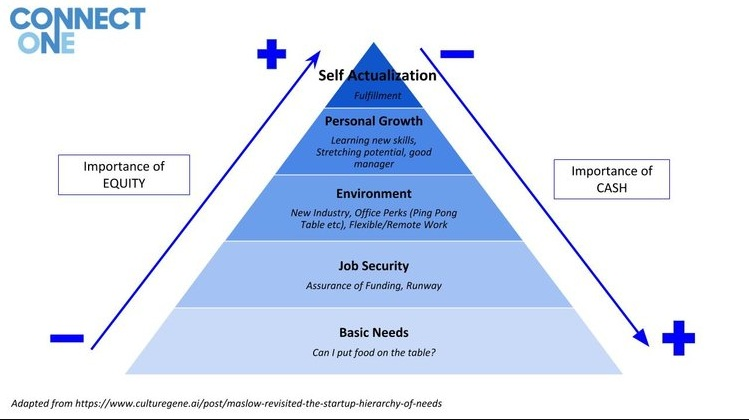 Startup Hierarchy of Needs
