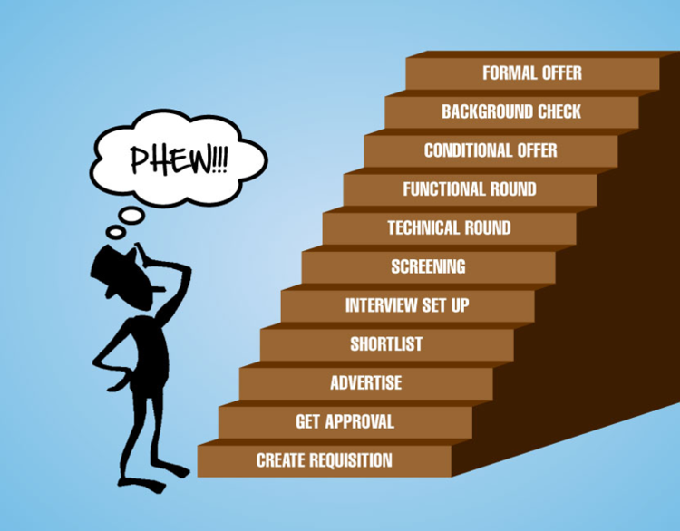 Recruitment Steps, Image Credits: Hasson Associates