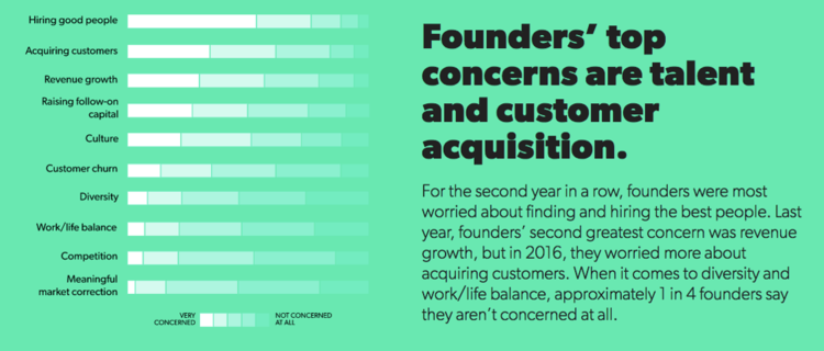 Top Concerns of Startup Founders
