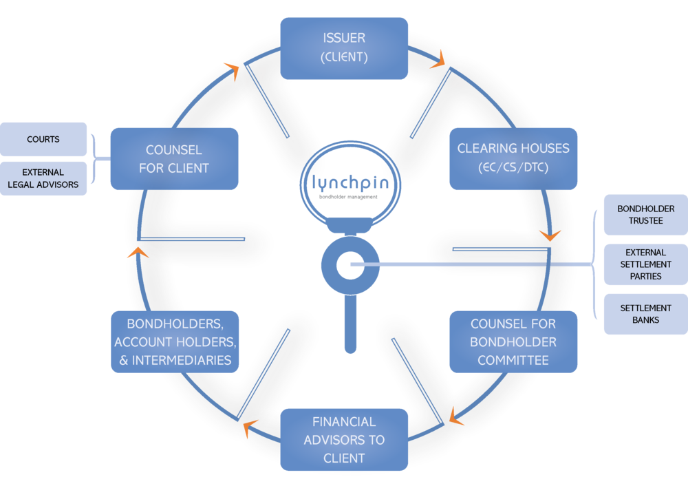 Lynchpin's pivotal role in Corporate Action events