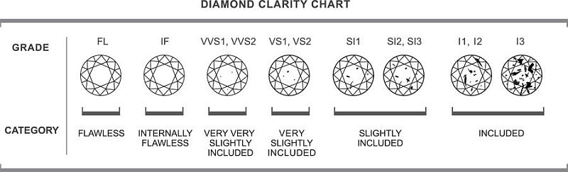 Diamond Clarity - Diamonds are one of nature's most beautiful creations. During this natural process, a diamond can develop a variety of internal characteristics called 'inclusions' or external characteristics called 'blemishes'. Clarity of a diamond begins with an assessment of these two aspects. The Diamond Clarity Scale begins with 'Flawless' on the left side and the more you proceed to the right, the more 'Included' your ring becomes.