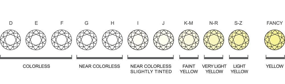 Diamond Color - After diamond cut, diamond color is the second most important factor to consider when buying. It's true! The highest quality diamonds are colorless. Lower quality diamonds tend to have noticeable traces of a yellow-ish hue or color in them. At Jewelry By Design, we are accredited by the Gemological Institute of America (GIA) who grades diamond color on a scale of D (colorless) to Z (light yellow or brown). To maximize your budget, near colorless diamonds will always ensure the very best value.