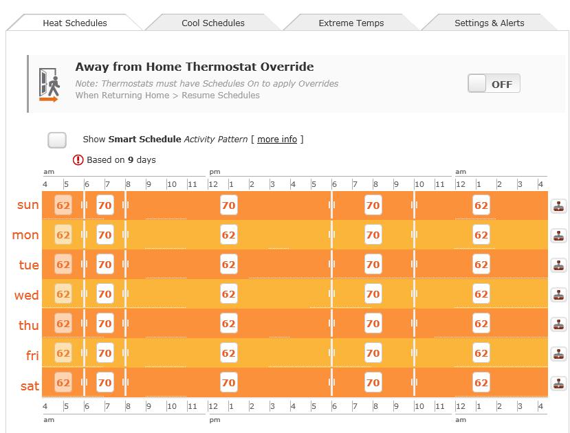 thermostat schedule