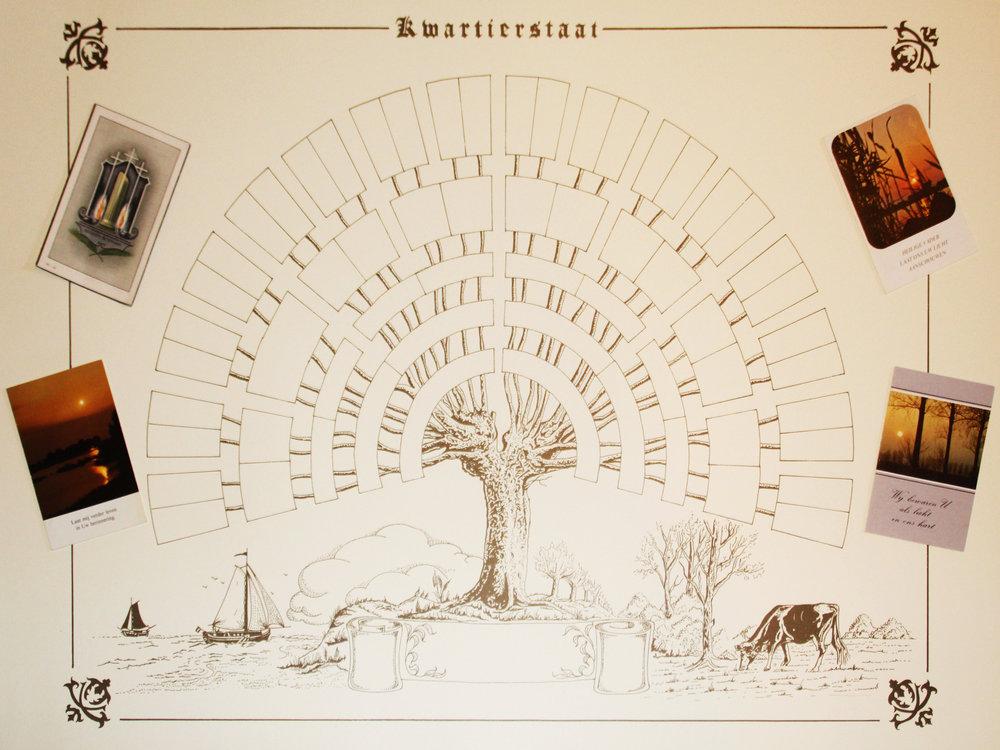 Genealogie -