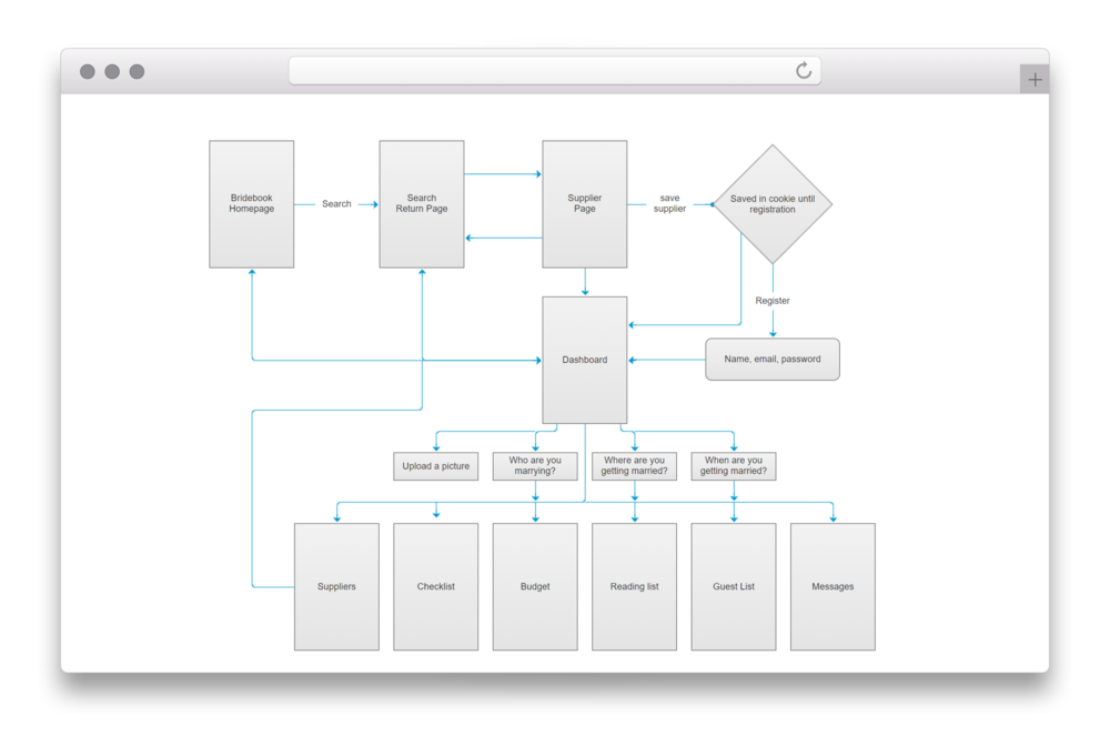 Flows for the dashboard of Bridebook