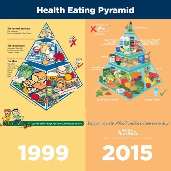 Mental Nourishment- the food pyramid