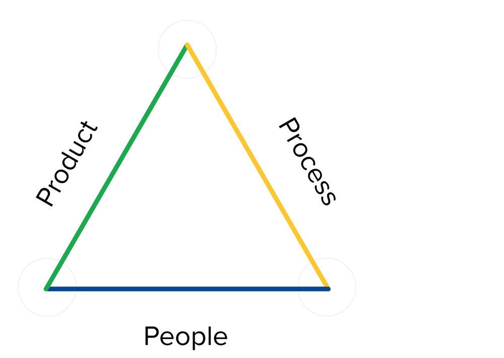 behaviour_transform_triangle.jpg