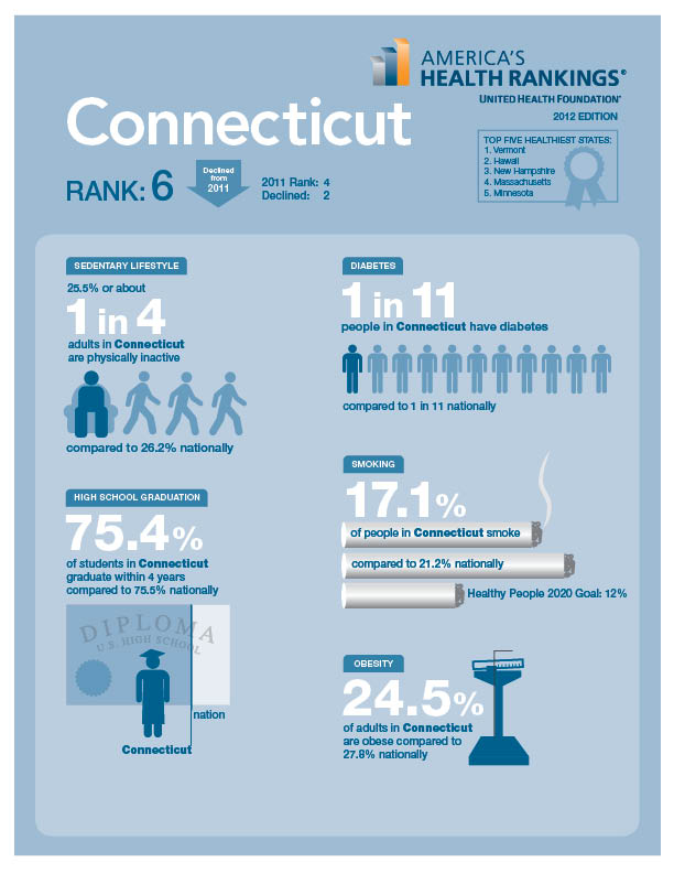 Connecticut State Health Rankings Inforgraphic
