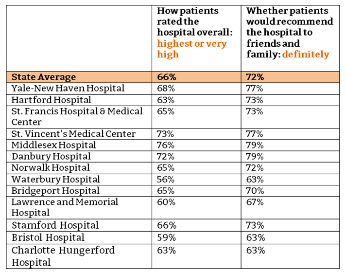 patients say