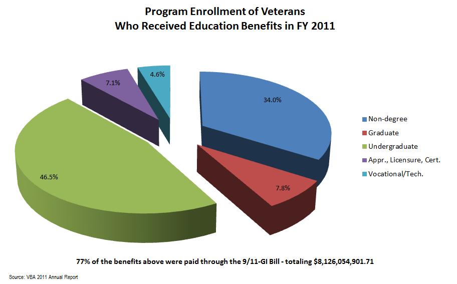 veteranprogramenrollmentFY11