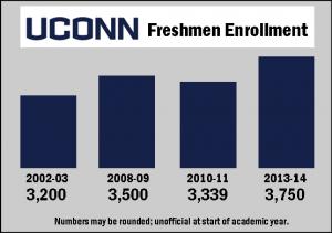 UConn enrollment