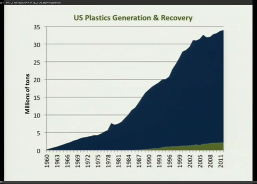 plastics generation