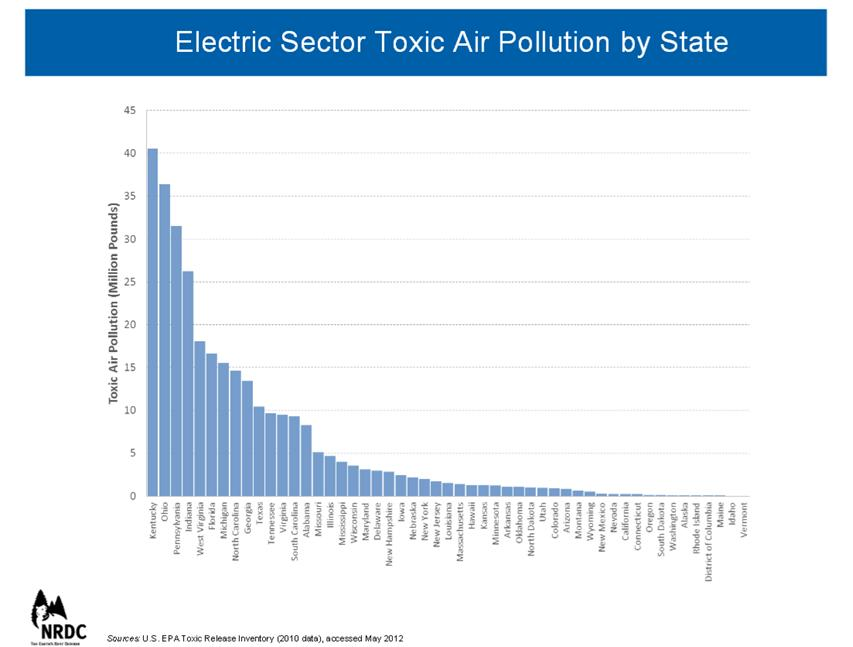 toxic air pollution by state