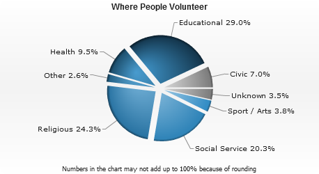 where people volunteer