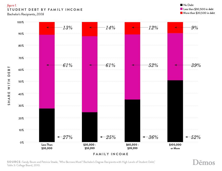 Demos debt chart