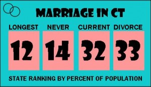 marraige stats