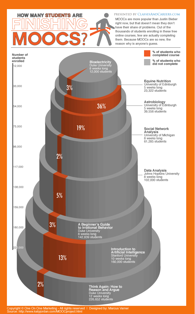 MOOC-completion-rate-infographic1