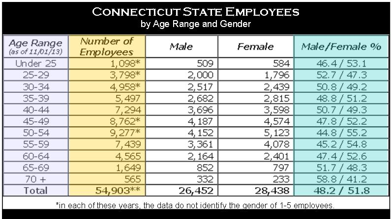 CT state employees