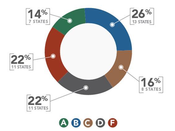 states circle