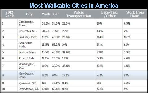 walkable chart