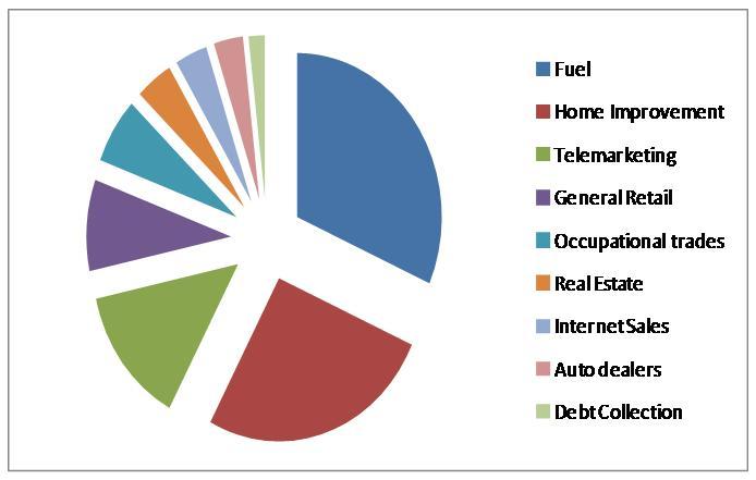 consumer complaint chart